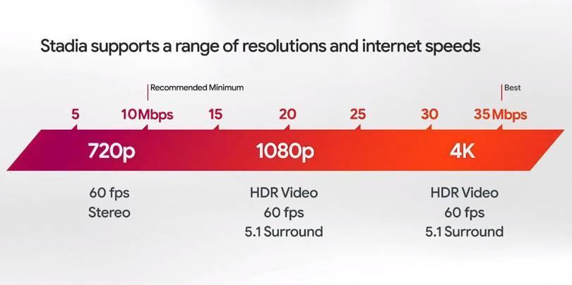 Internet pour Stadia